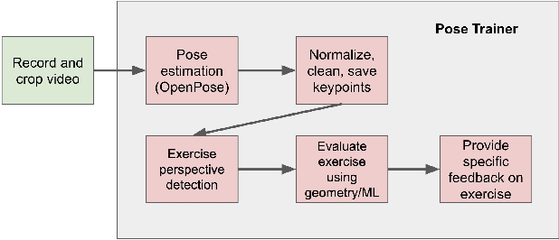 Figure 1 for Pose Trainer: Correcting Exercise Posture using Pose Estimation