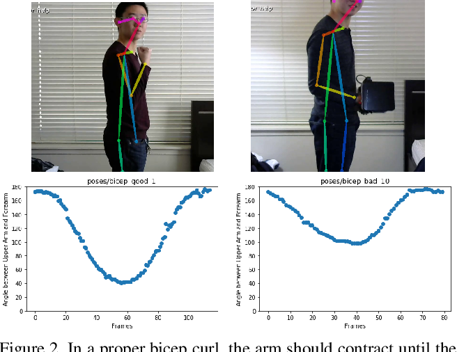 Figure 3 for Pose Trainer: Correcting Exercise Posture using Pose Estimation