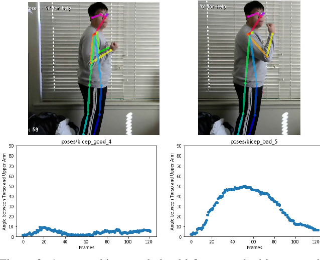 Figure 4 for Pose Trainer: Correcting Exercise Posture using Pose Estimation