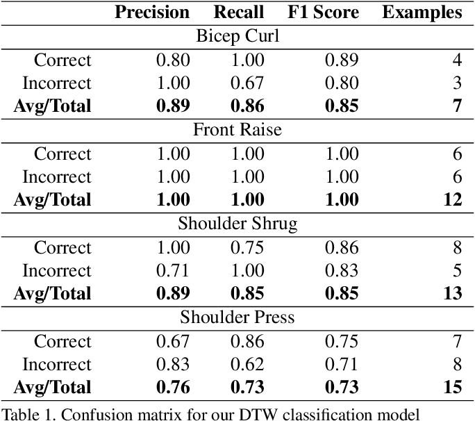 Figure 2 for Pose Trainer: Correcting Exercise Posture using Pose Estimation