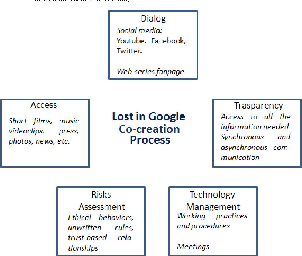 PDF] Extending the DART model for social media - Semantic Scholar