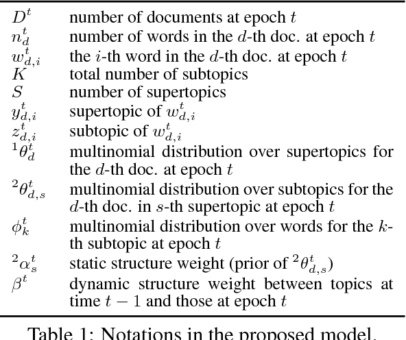 Figure 1 for Dynamic and Static Topic Model for Analyzing Time-Series Document Collections