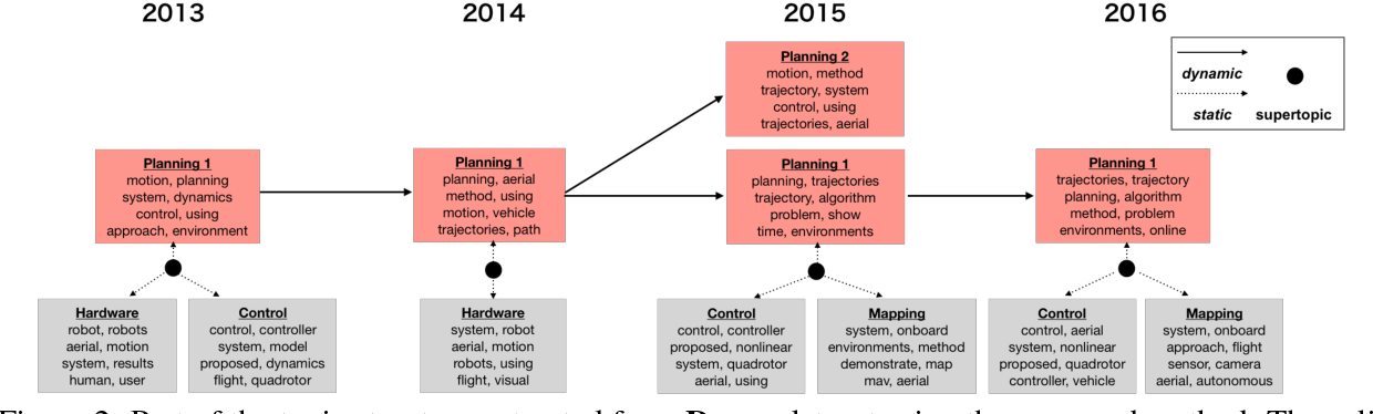 Figure 3 for Dynamic and Static Topic Model for Analyzing Time-Series Document Collections