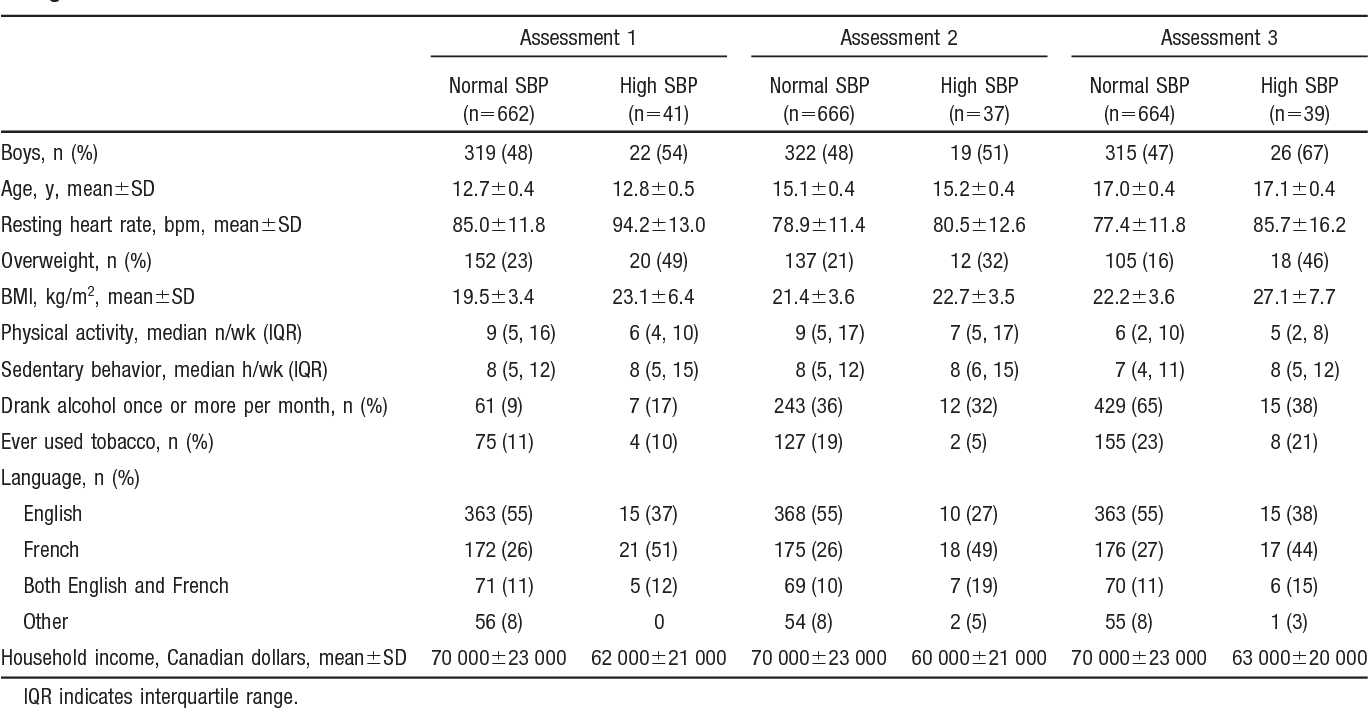 Characteristics of Study Participants Who Completed All 3 Blood Pressure  Assessments, Stratified