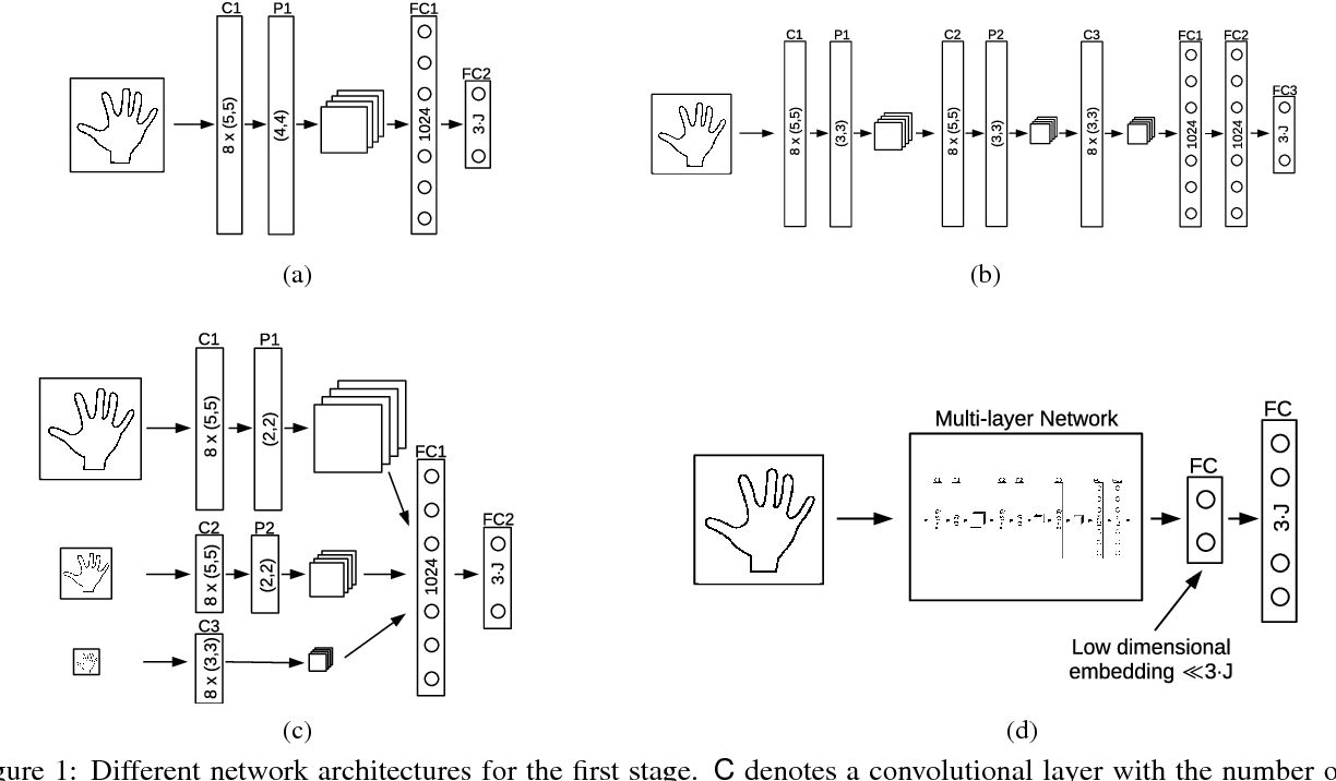 Figure 1 for Hands Deep in Deep Learning for Hand Pose Estimation