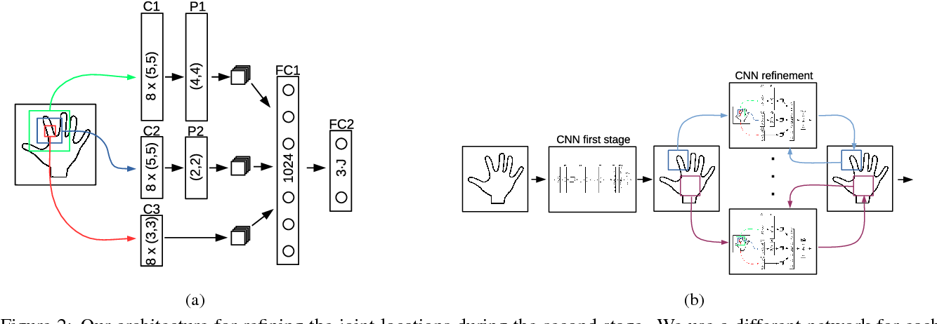 Figure 3 for Hands Deep in Deep Learning for Hand Pose Estimation