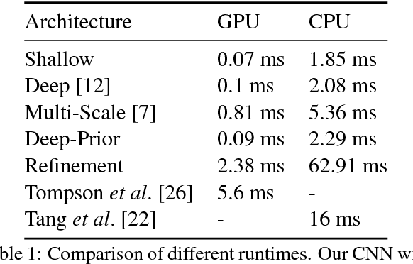 Figure 2 for Hands Deep in Deep Learning for Hand Pose Estimation