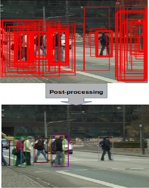 Figure 1 for Learning Pairwise Relationship for Multi-object Detection in Crowded Scenes