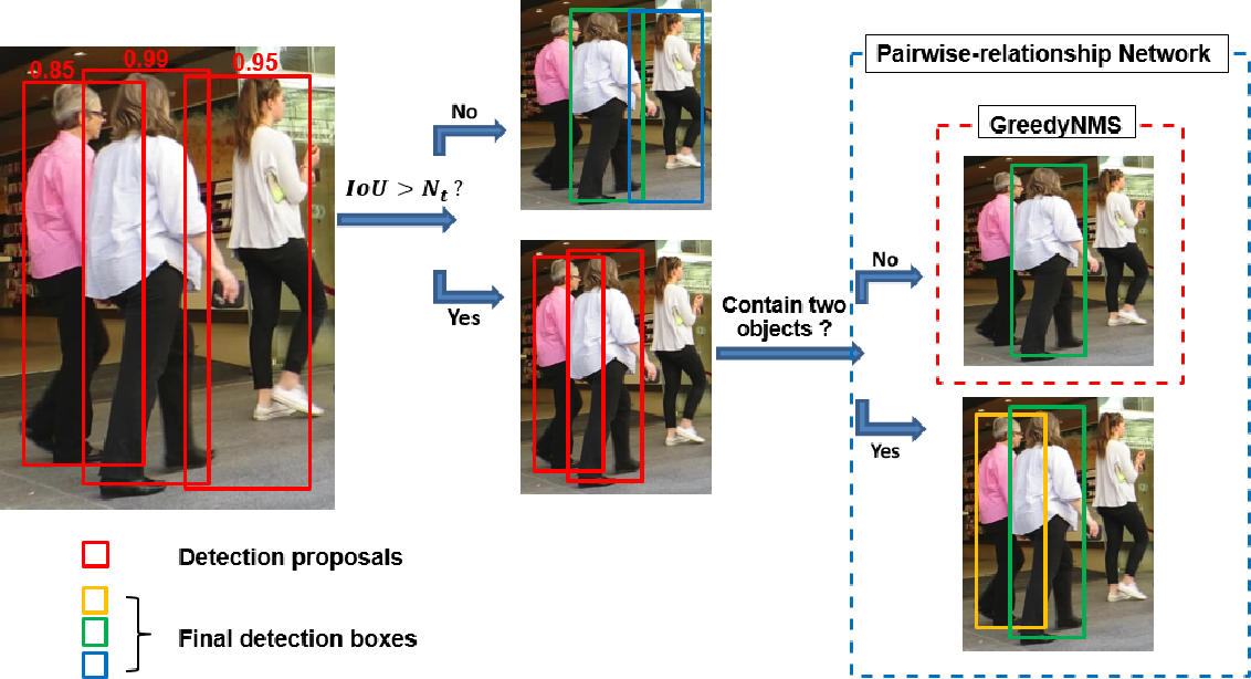 Figure 4 for Learning Pairwise Relationship for Multi-object Detection in Crowded Scenes