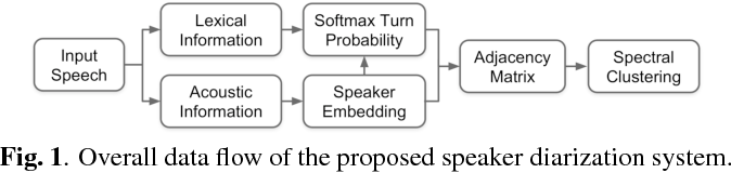 Figure 1 for Speaker Diarization with Lexical Information