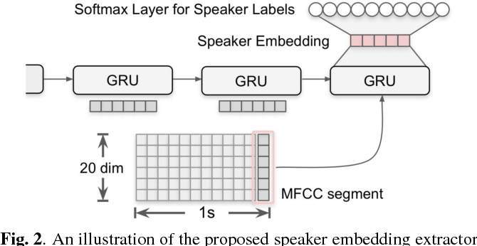 Figure 3 for Speaker Diarization with Lexical Information