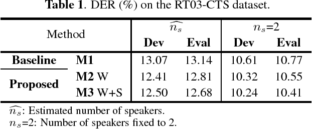 Figure 2 for Speaker Diarization with Lexical Information