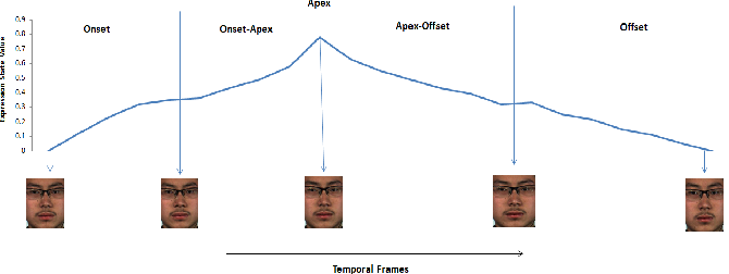 Figure 4 for Facial Micro-Expression Spotting and Recognition using Time Contrasted Feature with Visual Memory
