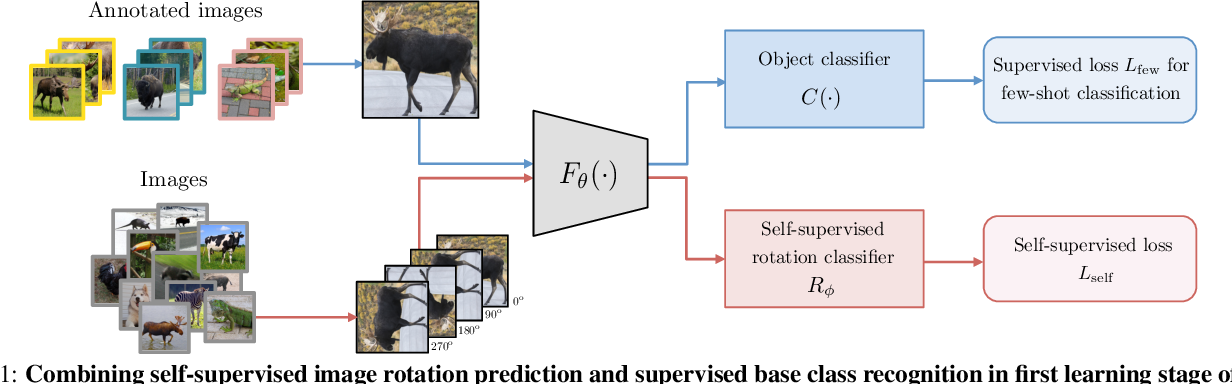 Figure 1 for Boosting Few-Shot Visual Learning with Self-Supervision