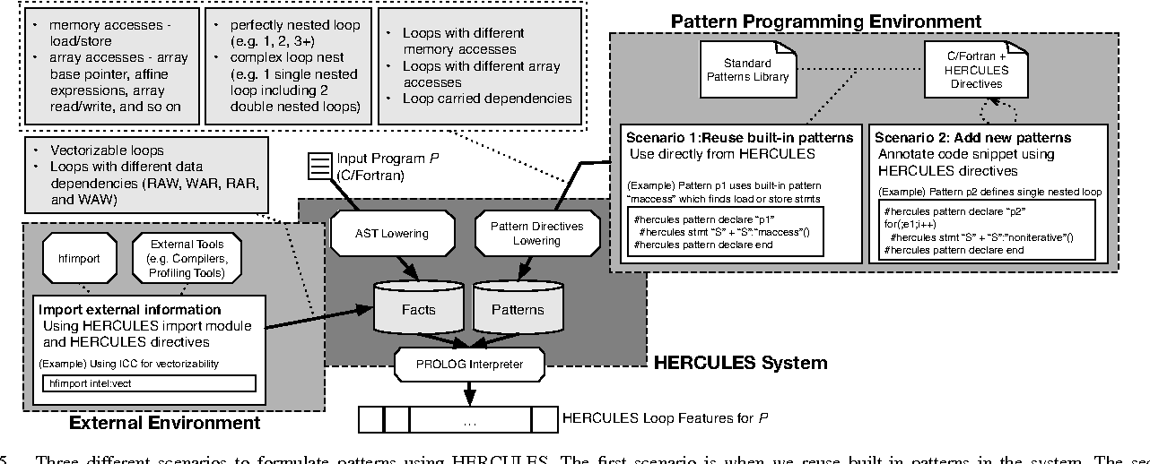 Figure 5 from HERCULES: Strong Patterns towards More