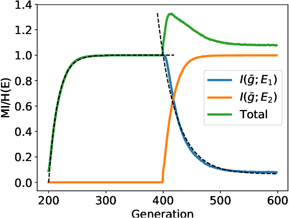 Figure 1 for Evolutionary rates of information gain and decay in fluctuating environments