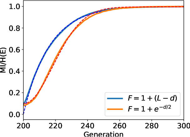 Figure 2 for Evolutionary rates of information gain and decay in fluctuating environments