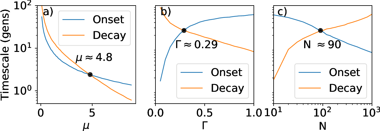 Figure 3 for Evolutionary rates of information gain and decay in fluctuating environments