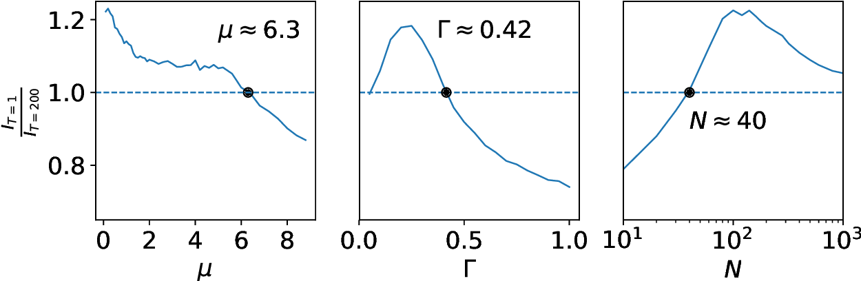 Figure 4 for Evolutionary rates of information gain and decay in fluctuating environments