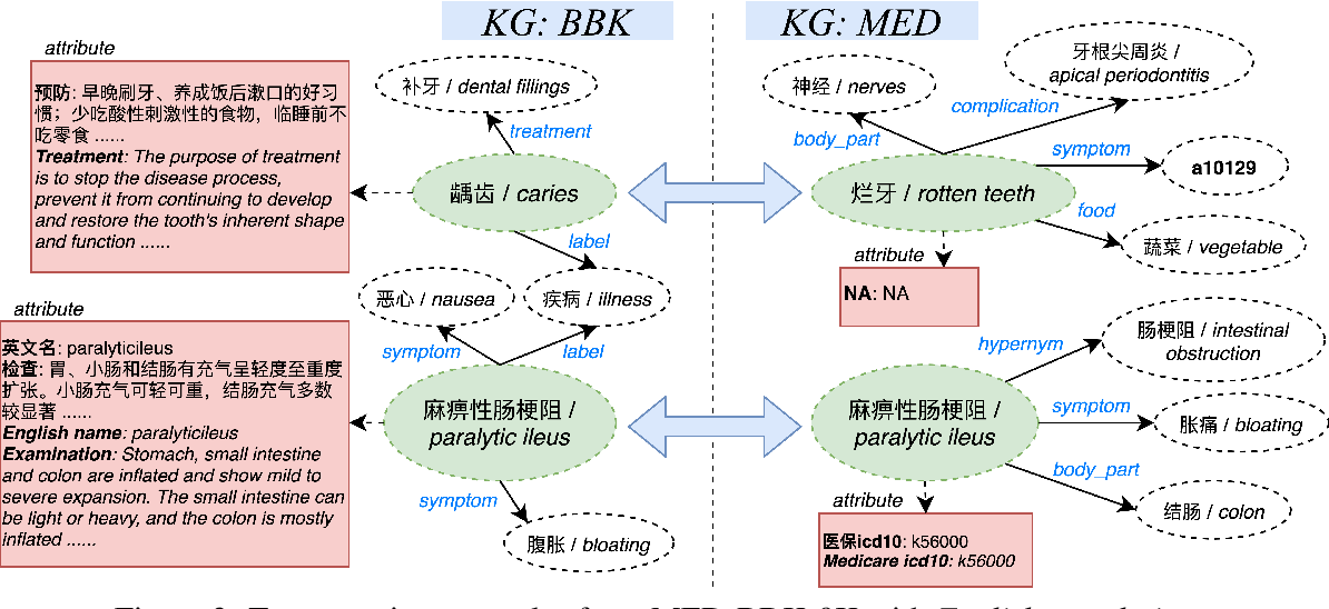 Figure 3 for An Industry Evaluation of Embedding-based Entity Alignment