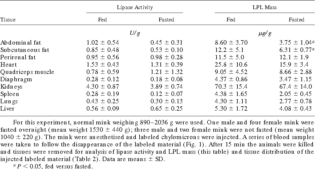 TABLE 1. Lipase activity and LPL mass in tissue homogenates from fed and fasted mink