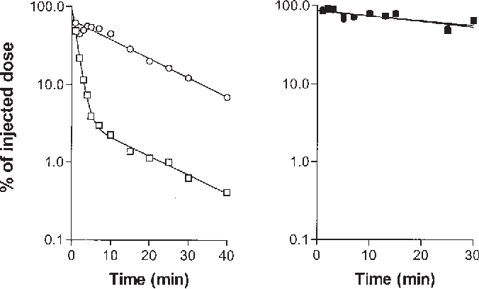 Fig. 2. Clearance of chylomicrons in hypertriglyceridemic mink. Doubly labeled chylomicrons were injected intravenously in eleven normal and five hypertriglyceridemic mink (Table 3). The left panel shows data for one representative of the normal mink (open symbols); the right panel shows data for one of the hypertriglyceridemic mink (solid symbols). Values are percent of injected dose present in the total blood volume (calculated as 7.8% of body weight). The lines are from regression analysis assuming that the disappearance followed a single exponential during the entire 30-min period for the core label in both animals and for TG label in the hypertriglyceridemic mink, while the clearance of TG label in normal mink was biexponential; h, j, TG label; s, d, core label. The appearance of label in plasma FFA in this experiment is shown in Fig. 3; the tissue distribution of label at 30 min is given in Table 5.
