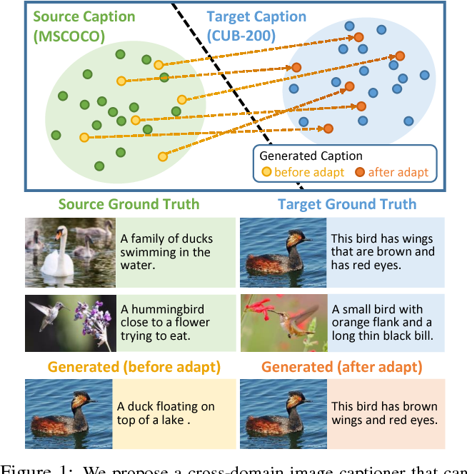 Figure 1 for Show, Adapt and Tell: Adversarial Training of Cross-domain Image Captioner