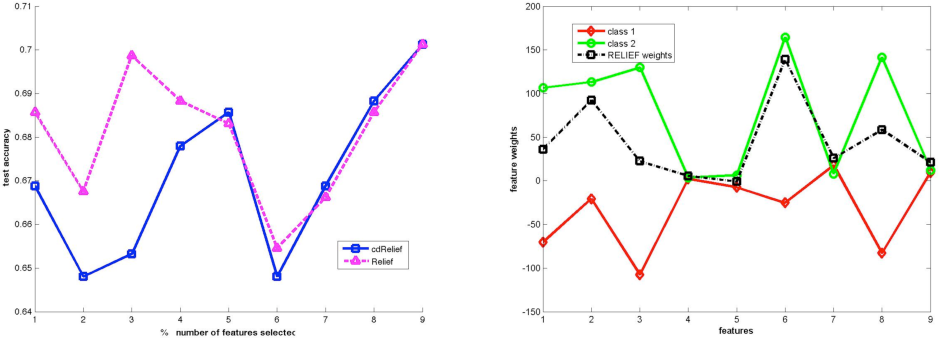 Figure 2 from Class Dependent Feature Weighting and K