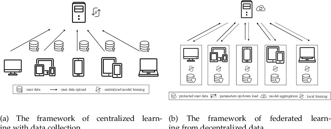 Figure 1 for Dynamic Sampling and Selective Masking for Communication-Efficient Federated Learning