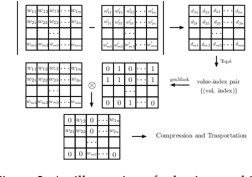 Figure 3 for Dynamic Sampling and Selective Masking for Communication-Efficient Federated Learning