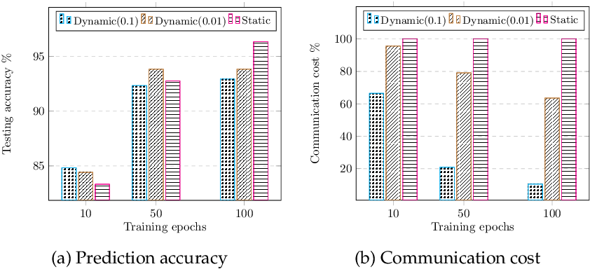 Figure 4 for Dynamic Sampling and Selective Masking for Communication-Efficient Federated Learning
