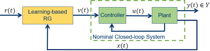 Figure 1 for Safe Learning Reference Governor for Constrained Systems with Application to Fuel Truck Rollover Avoidance