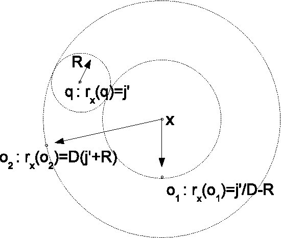 Figure 3 for Approximate Nearest Neighbor Search through Comparisons