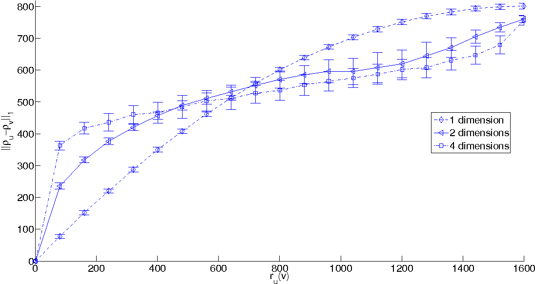 Figure 4 for Approximate Nearest Neighbor Search through Comparisons
