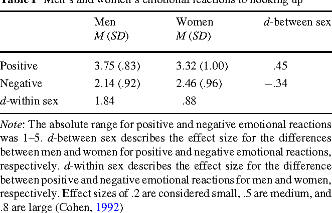 Table 1 Men's and women's emotional reactions to hooking up