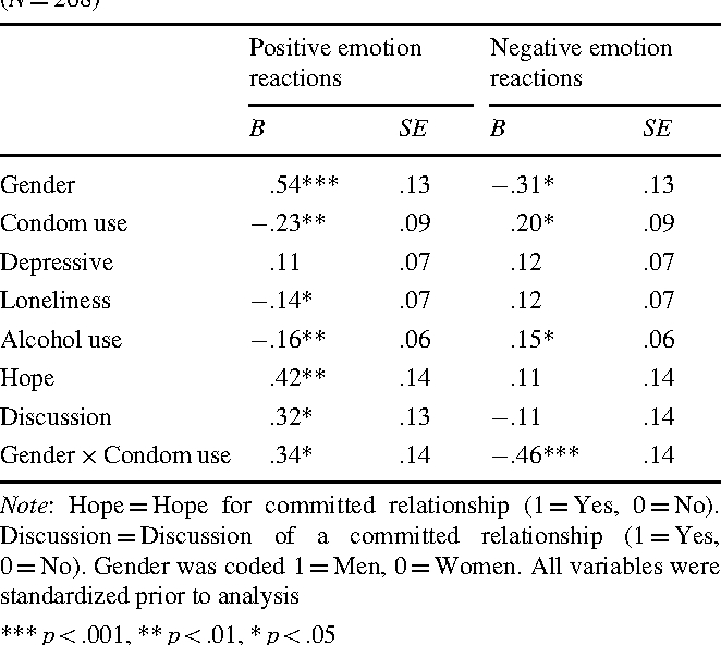 Table 3 Linear regression predicting positive and negative emotional reactions to hooking up for young adults who engaged in coital hook ups (N = 268)