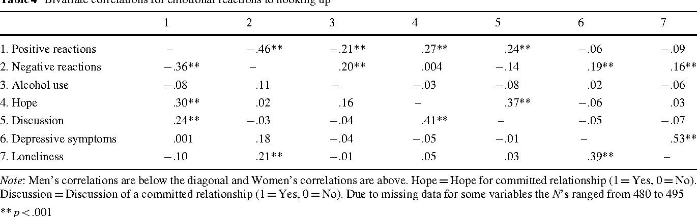 Table 4 Bivariate correlations for emotional reactions to hooking up