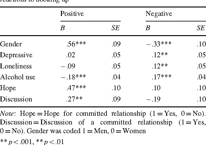 Table 5 Linear regression predicting positive and negative emotional reactions to hooking up