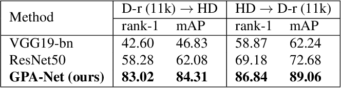 Figure 3 for Hand-Based Person Identification using Global and Part-Aware Deep Feature Representation Learning