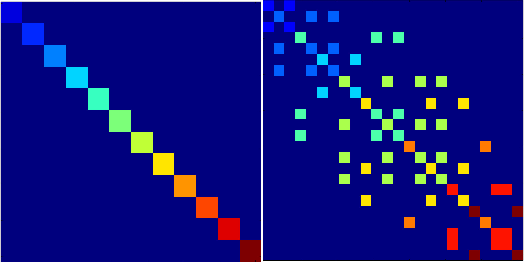 Figure 1 for Newton-type Methods for Inference in Higher-Order Markov Random Fields