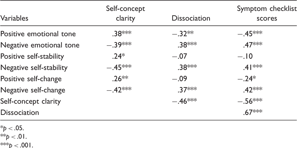Table 3. Correlations Between Life Story Ratings, Self-Concept Clarity, Dissociation, and Symptom Checklist Scores.