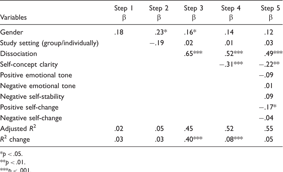 Table 4. Hierarchical Regression Analysis Predicting Symptoms Checklist Scores From Life Story Ratings, Self-Concept Clarity, and Dissociation.