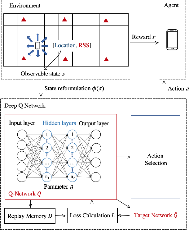 Figure 1 for Deep Reinforcement Learning (DRL): Another Perspective for Unsupervised Wireless Localization