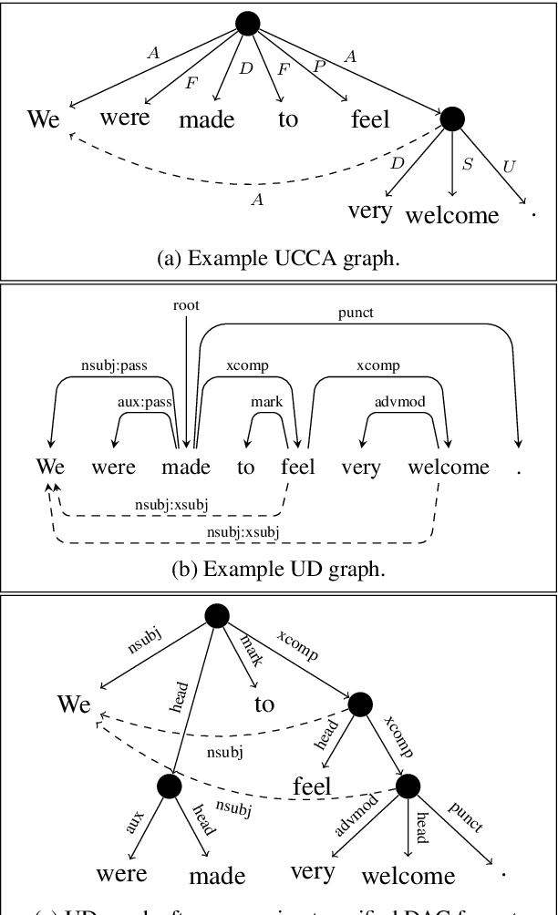 Figure 1 for Universal Dependency Parsing with a General Transition-Based DAG Parser