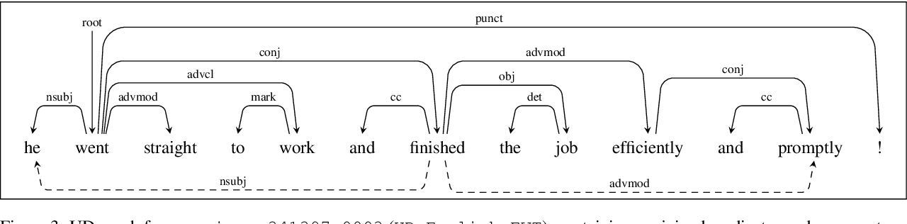 Figure 4 for Universal Dependency Parsing with a General Transition-Based DAG Parser
