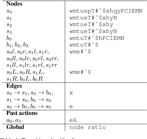 Figure 2 for Universal Dependency Parsing with a General Transition-Based DAG Parser