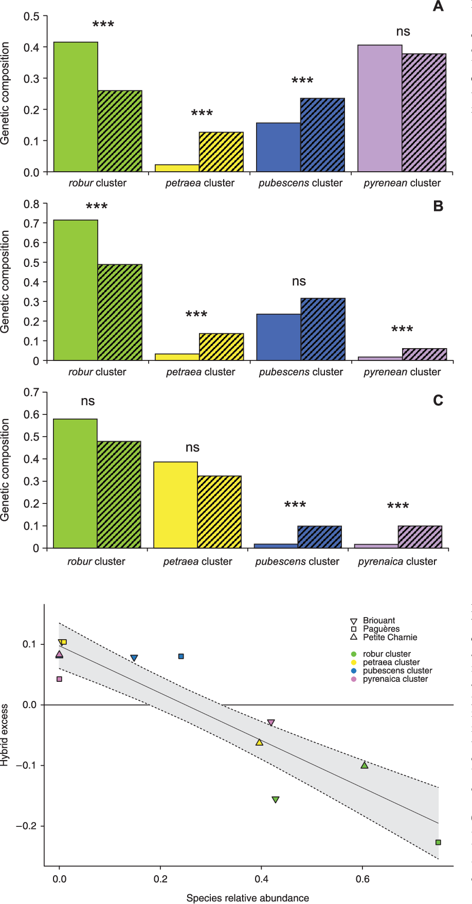 Fig. 5 Comparisons of genetic composition (averaged admixture coefficients from each of the four clusters) for pure species (plain colours) and hybrids (dashed colours) in Briouant (A), Paguères (B) and Petite Charnie (C) stands. Differences were tested with a Student's t-test (***: P < 0.001, NS: not significant).