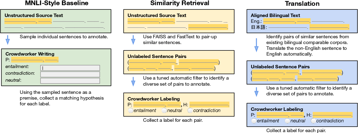 Figure 1 for Asking Crowdworkers to Write Entailment Examples: The Best of Bad Options