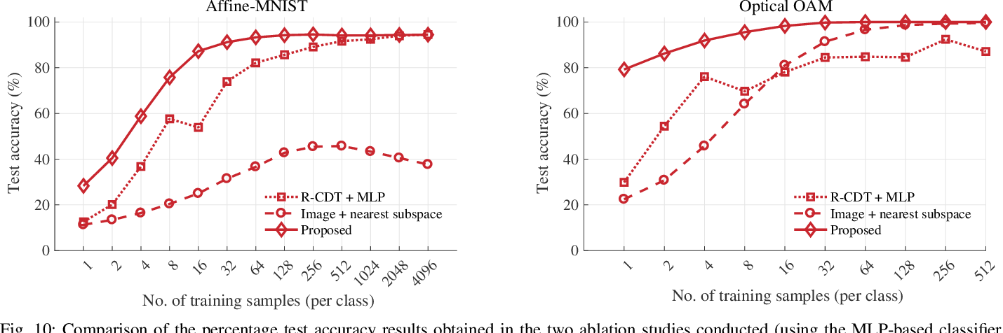 Figure 2 for Radon cumulative distribution transform subspace modeling for image classification