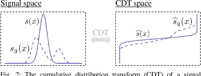 Figure 4 for Radon cumulative distribution transform subspace modeling for image classification